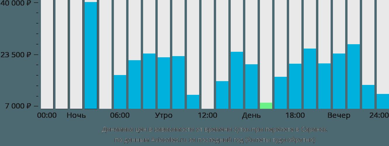 Динамика цен в зависимости от времени вылета в Саранск