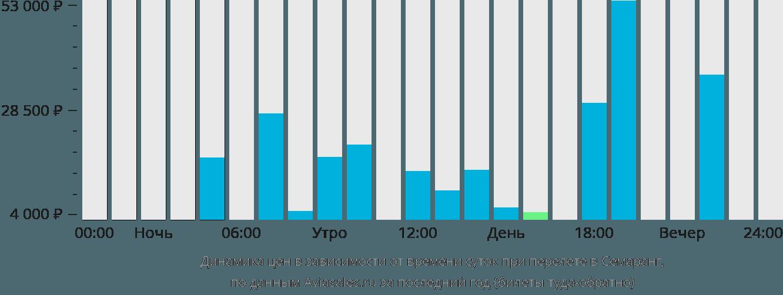 Динамика цен в зависимости от времени вылета в Семаранг