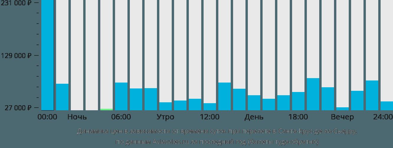 Динамика цен в зависимости от времени вылета в Санта-Крус-де-ла-Сьерру