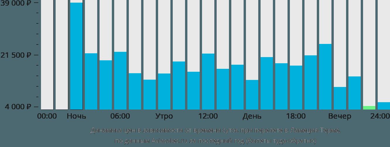 Динамика цен в зависимости от времени вылета в Ламеция-Терме