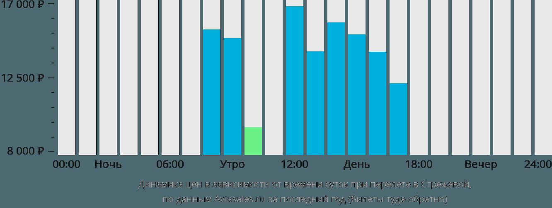Динамика цен в зависимости от времени вылета в Стрежевой
