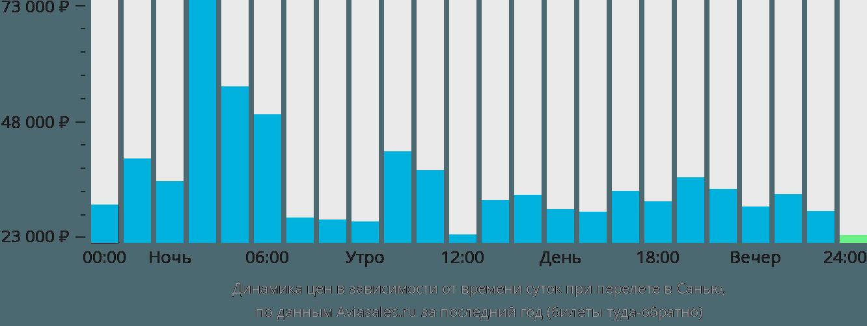 Динамика цен в зависимости от времени вылета в Санью