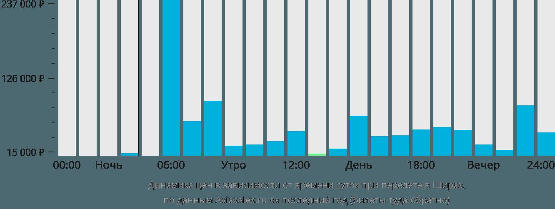 Динамика цен в зависимости от времени вылета в Шираз
