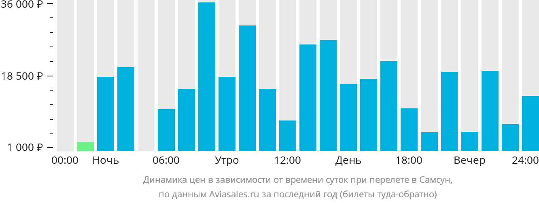Динамика цен в зависимости от времени вылета в Самсун