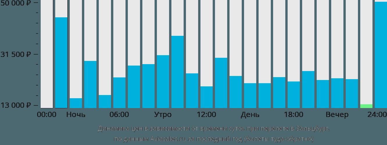 Динамика цен в зависимости от времени вылета в Зальцбург