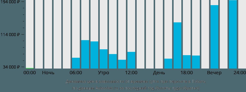 Динамика цен в зависимости от времени вылета в Тобаго