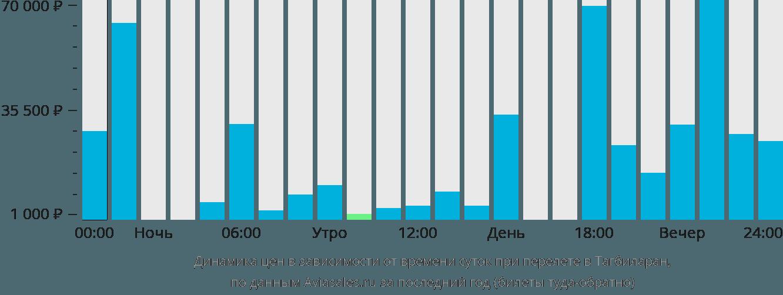 Динамика цен в зависимости от времени вылета в Тагбиларан