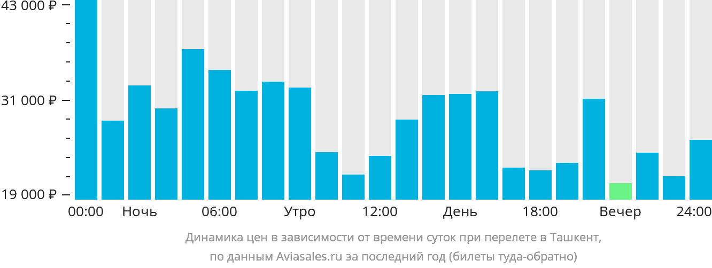 Динамика цен в зависимости от времени вылета в Ташкент