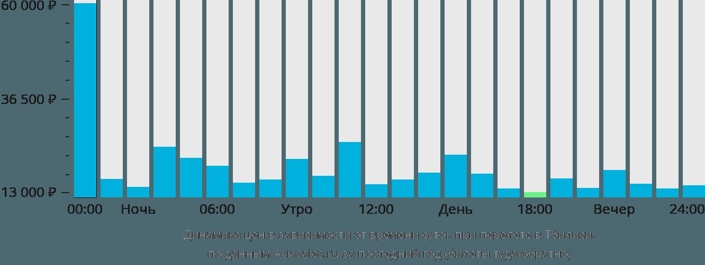 Динамика цен в зависимости от времени вылета в Тбилиси