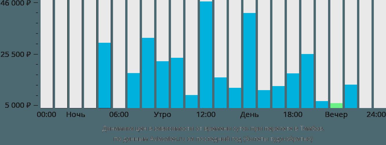 Динамика цен в зависимости от времени вылета в Тамбов