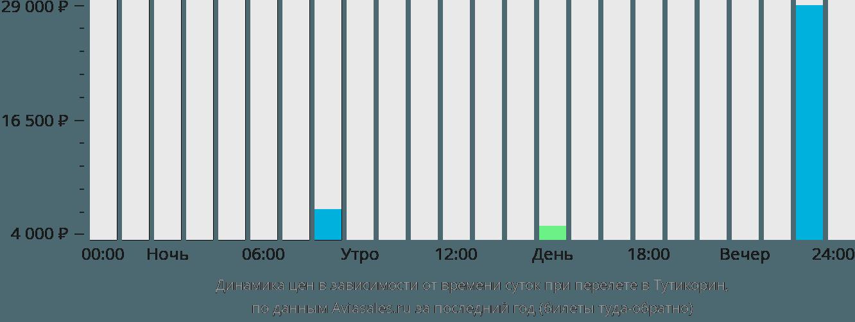 Динамика цен в зависимости от времени вылета в Тутикорин