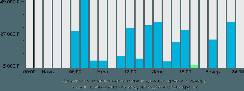 Динамика цен в зависимости от времени вылета в Терсейру