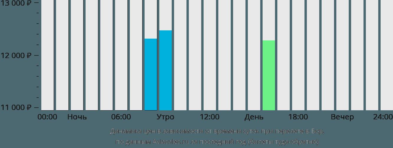 Динамика цен в зависимости от времени вылета в Бор