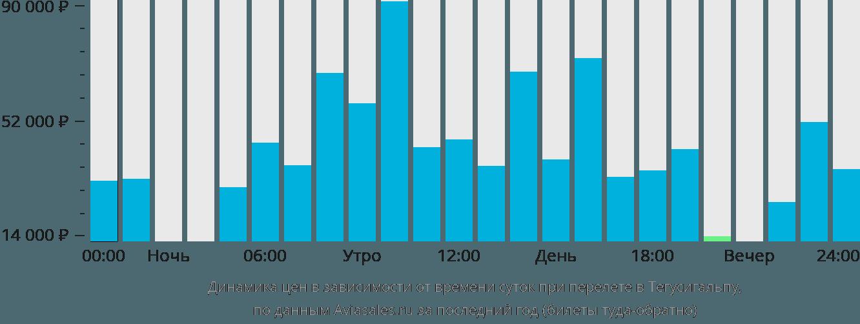 Динамика цен в зависимости от времени вылета в Тегусигальпу
