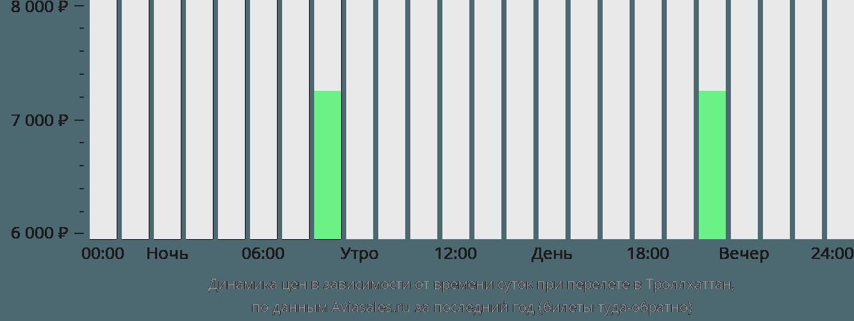 Динамика цен в зависимости от времени вылета в Троллхаттан