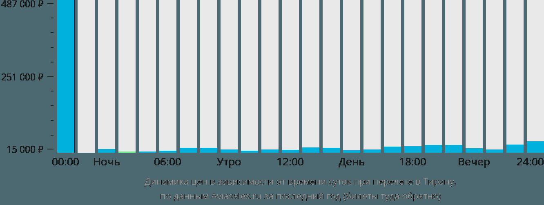 Динамика цен в зависимости от времени вылета в Тирану