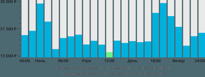 Динамика цен в зависимости от времени вылета в Тиват