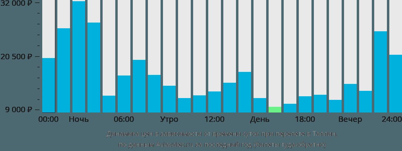 Динамика цен в зависимости от времени вылета в Таллин