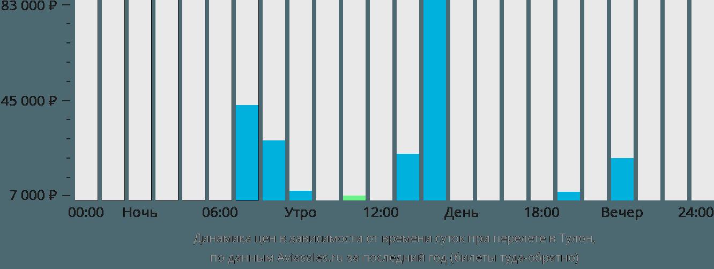 Динамика цен в зависимости от времени вылета в Иер