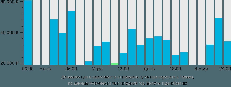 Динамика цен в зависимости от времени вылета в Термез