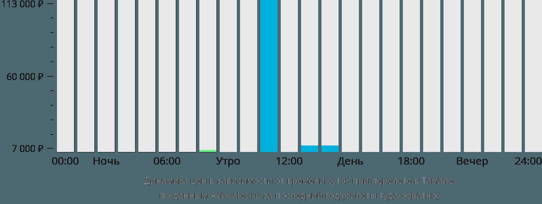 Динамика цен в зависимости от времени вылета в Тамале