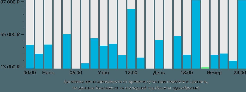 Динамика цен в зависимости от времени вылета в Цзинань
