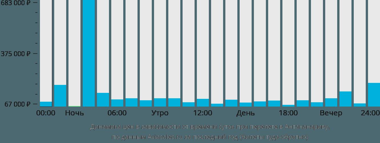 Динамика цен в зависимости от времени вылета в Антананариву