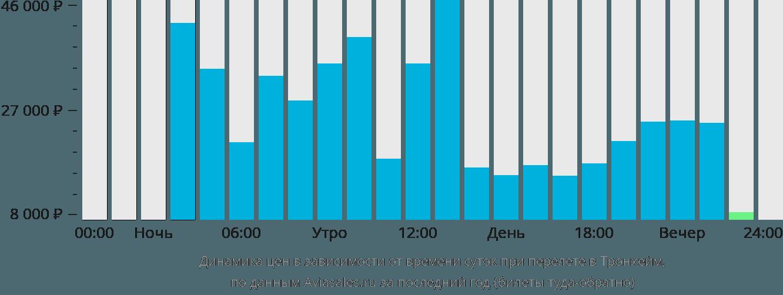 Динамика цен в зависимости от времени вылета в Тронхейм