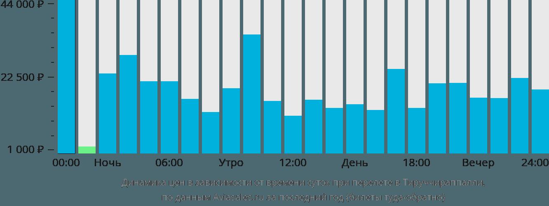 Динамика цен в зависимости от времени вылета в Тируччираппалли