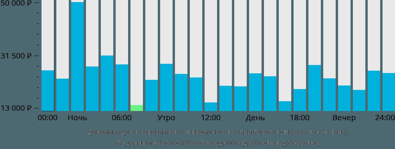 Динамика цен в зависимости от времени вылета в Астану