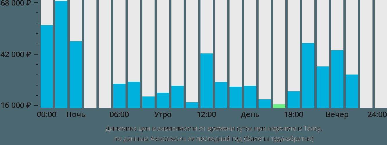 Динамика цен в зависимости от времени вылета в Талсу