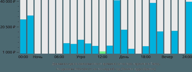 Динамика цен в зависимости от времени вылета Тавау