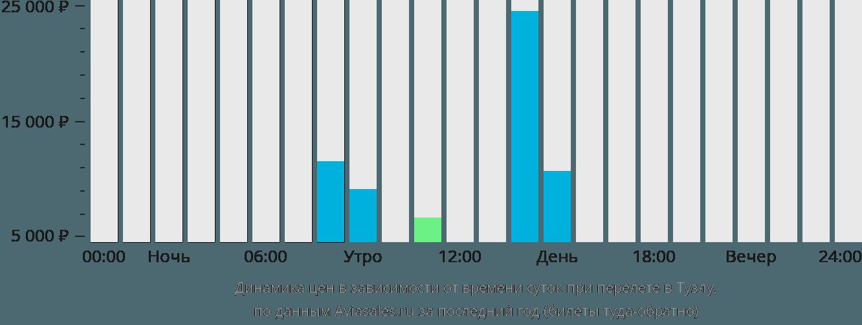 Динамика цен в зависимости от времени вылета в Тузлу