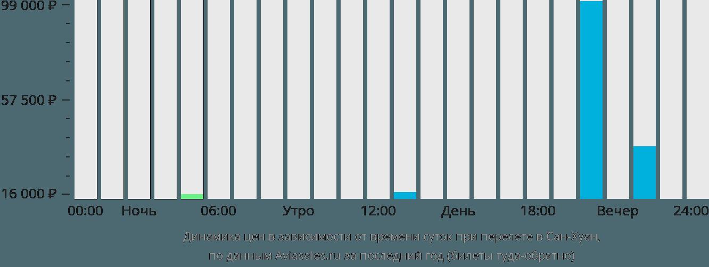 Динамика цен в зависимости от времени вылета Сан-Хуан