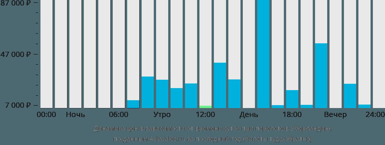 Динамика цен в зависимости от времени вылета в Уберландию