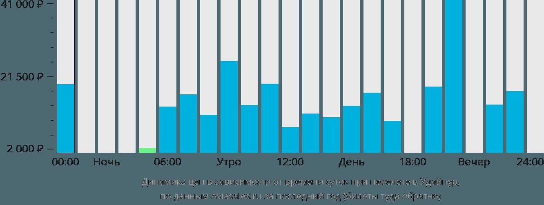 Динамика цен в зависимости от времени вылета в Удайпур