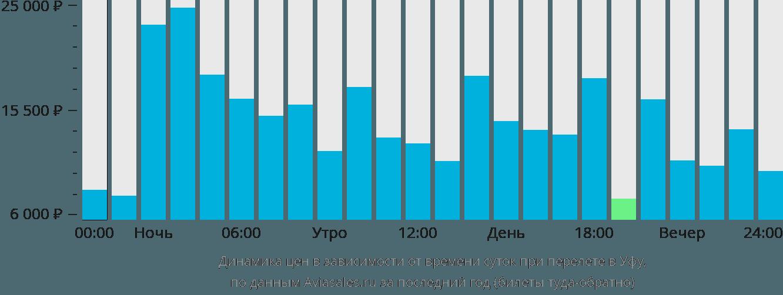 Динамика цен в зависимости от времени вылета в Уфу