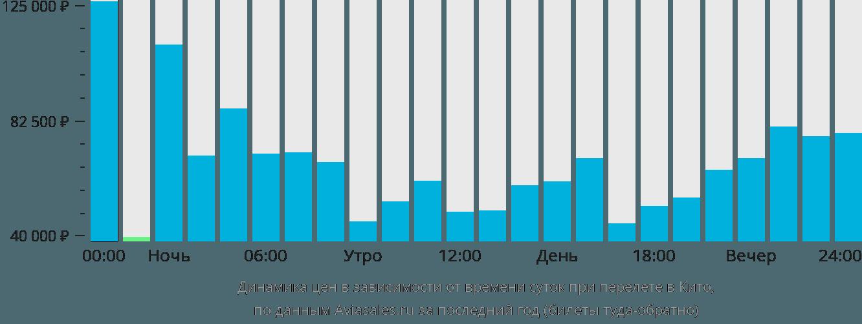 Динамика цен в зависимости от времени вылета в Кито