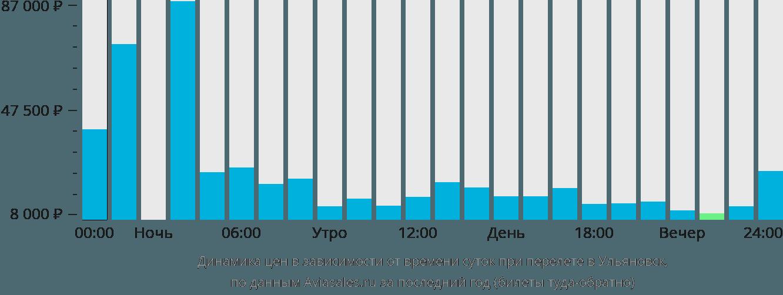 Динамика цен в зависимости от времени вылета в Ульяновск