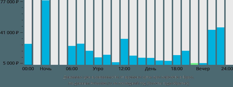 Динамика цен в зависимости от времени вылета в Курск
