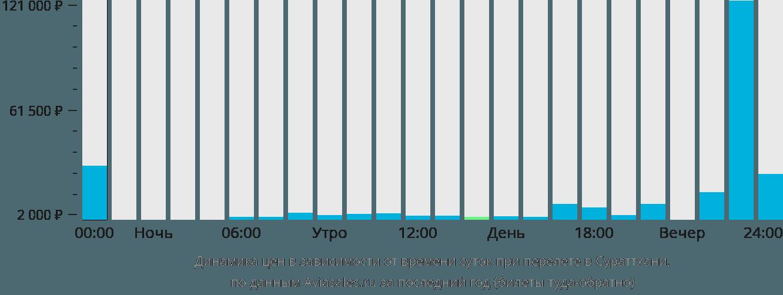 Динамика цен в зависимости от времени вылета в Сураттхани