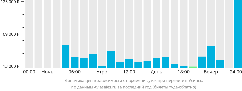 Динамика цен в зависимости от времени вылета в Усинск