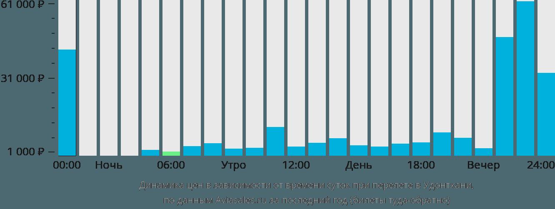 Динамика цен в зависимости от времени вылета в Удонтхани