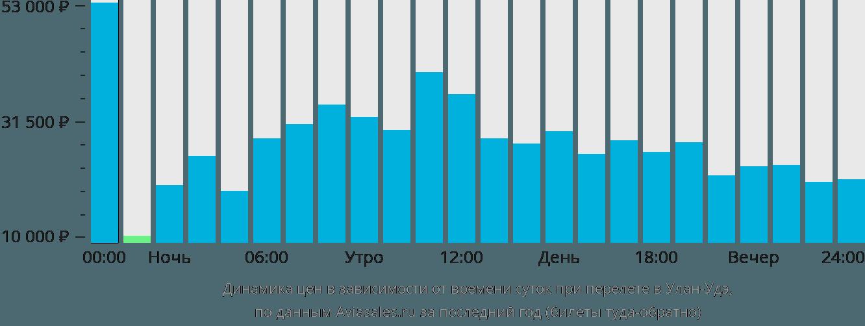 Динамика цен в зависимости от времени вылета в Улан-Удэ