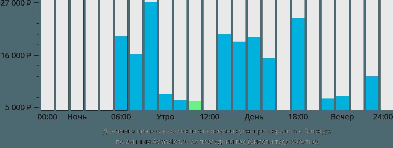 Динамика цен в зависимости от времени вылета в Вологду