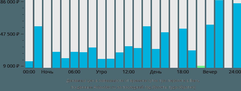 Динамика цен в зависимости от времени вылета в Виго