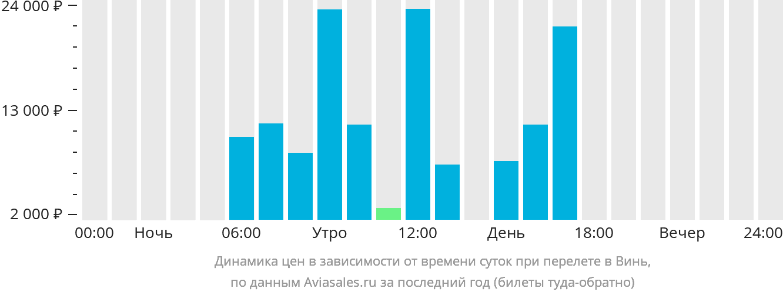 Динамика цен в зависимости от времени вылета Винь