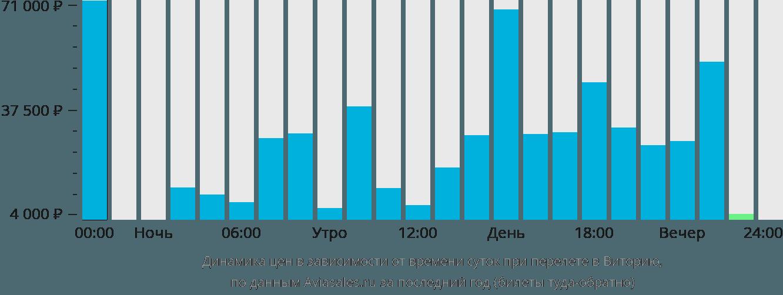 Динамика цен в зависимости от времени вылета в Виторию