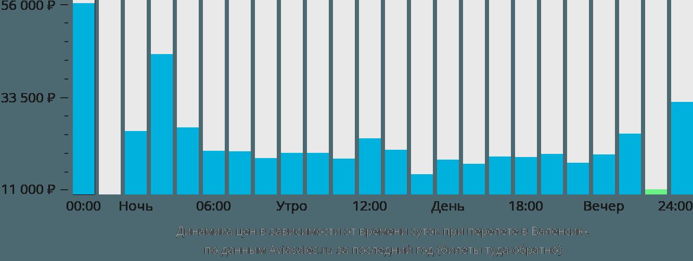 Динамика цен в зависимости от времени вылета в Валенсию