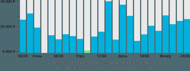 Динамика цен в зависимости от времени вылета в Варанаси